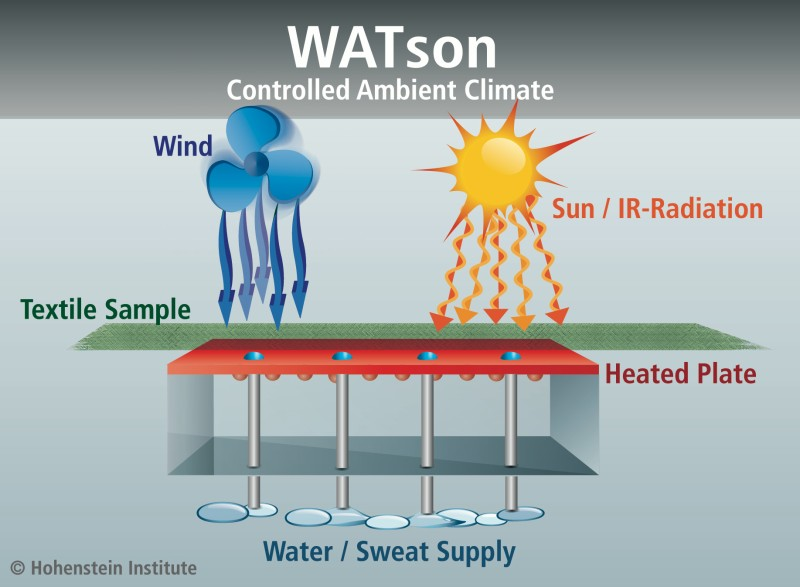 Cooling function of fabrics tested using the WATson